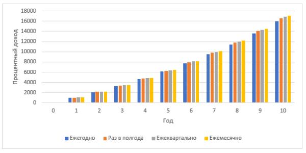Periody-nachisleniya-slozhnogo-procentafinup24